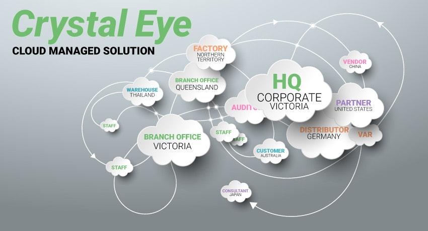 Red Piranha Crystal Eye UTM - Cloud Managed Solution